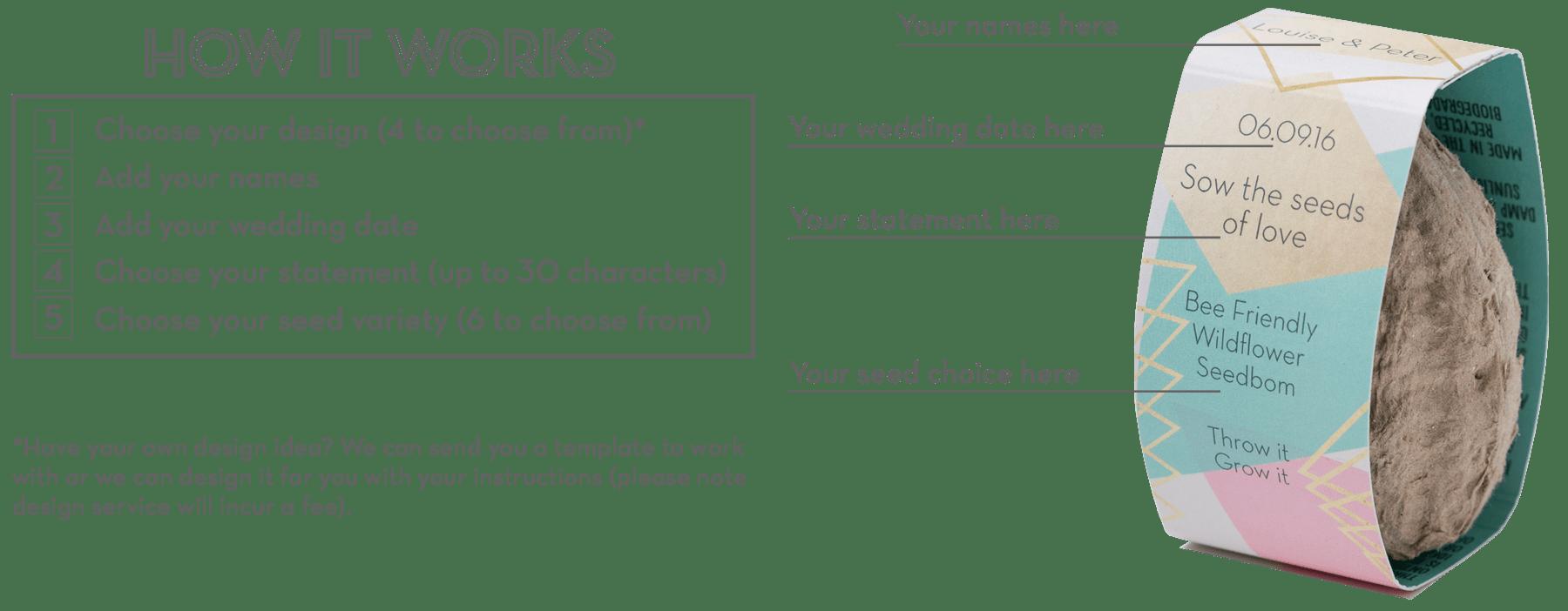Wedding - How it works1